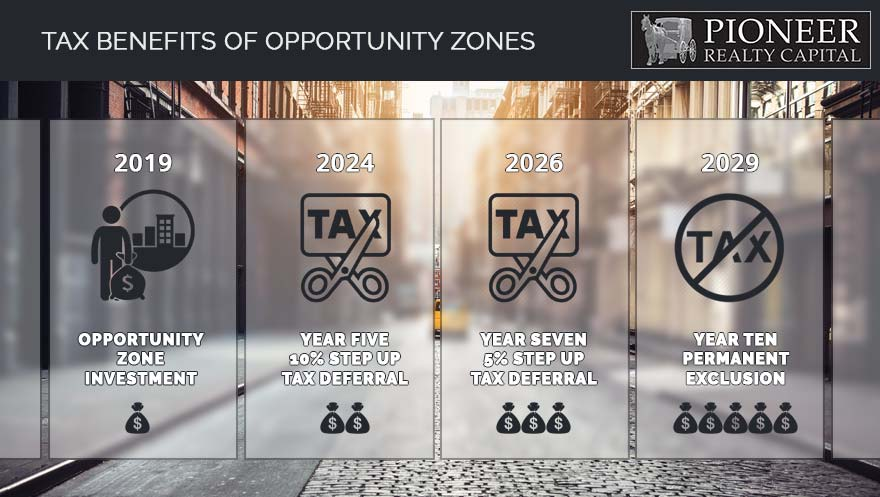 Tax Benefits Of Opportunity Zones Pioneer Realty Capital