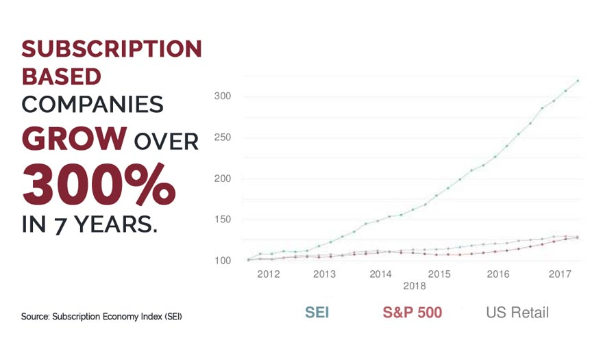 The subscription economy grew over 300% from 2012 to 2018, and it's still growing